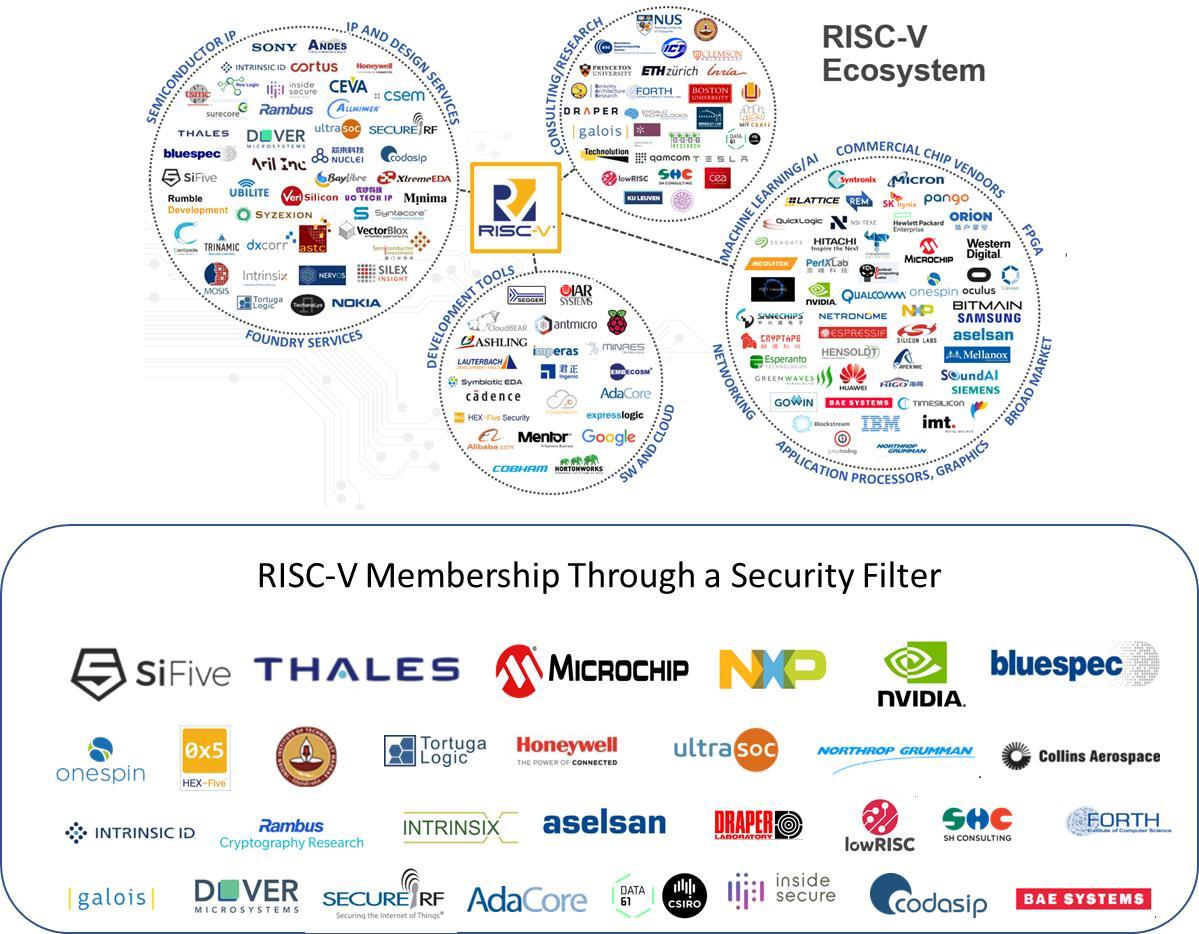 Более 30 участников Фонда RISC-V предлагают средства обеспечения безопасности или принимают финансовое участие в разработке проектов RISC-V этого фонда