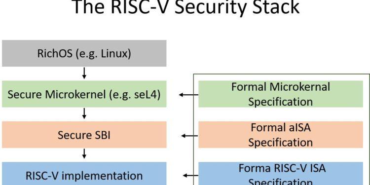 Безопасное будущее – формально определенный и формально верифицированный стек безопасности RISC-V